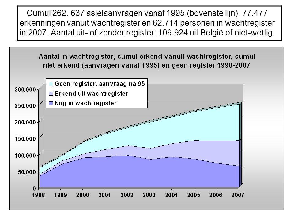 Cumul 262. 637 asielaanvragen vanaf 1995 (bovenste lijn), 77
