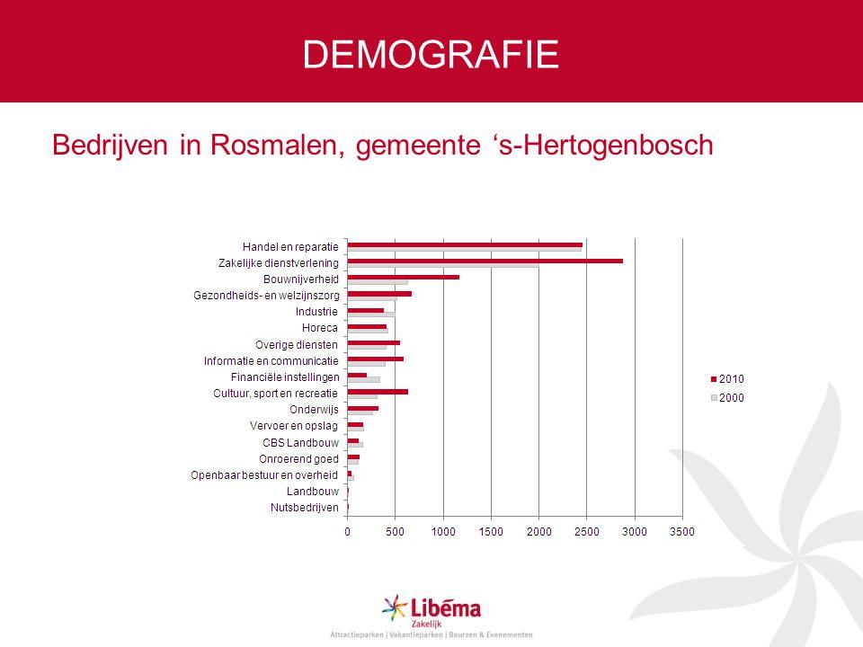 DEMOGRAFIE Bedrijven in Rosmalen, gemeente 's-Hertogenbosch