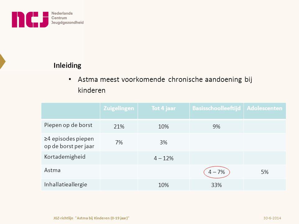 Astma meest voorkomende chronische aandoening bij kinderen