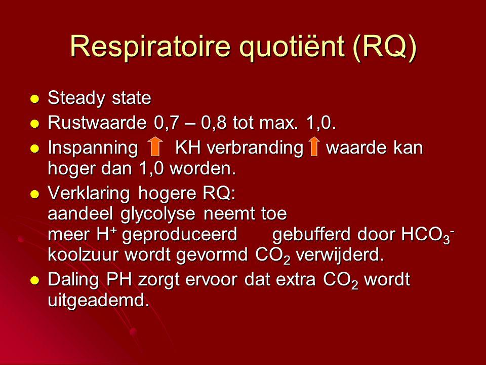 Respiratoire quotiënt (RQ)