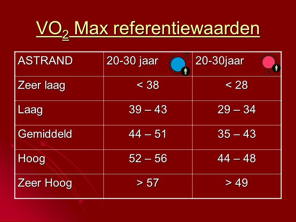 VO2 Max referentiewaarden