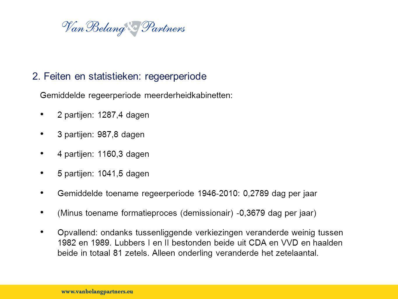 2. Feiten en statistieken: regeerperiode
