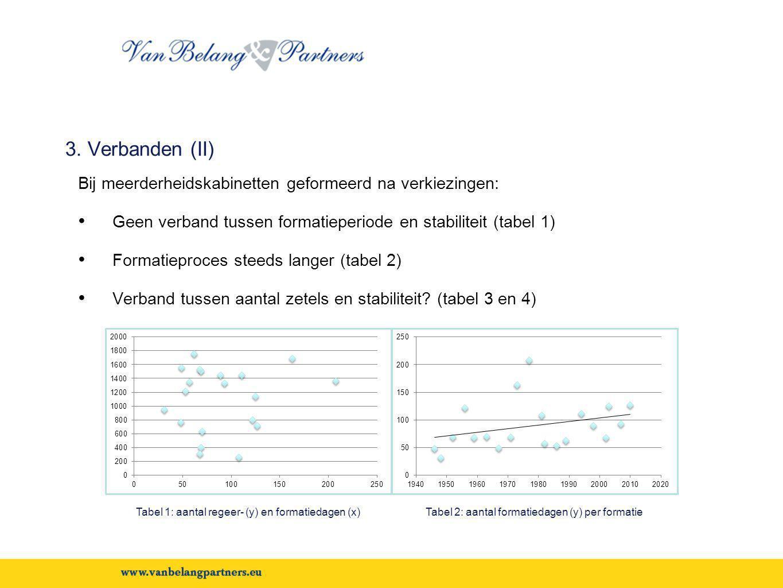 3. Verbanden (II) Bij meerderheidskabinetten geformeerd na verkiezingen: Geen verband tussen formatieperiode en stabiliteit (tabel 1)