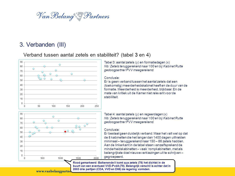 3. Verbanden (III) Verband tussen aantal zetels en stabiliteit (tabel 3 en 4) Tabel 3: aantal zetels (y) en formatiedagen (x)