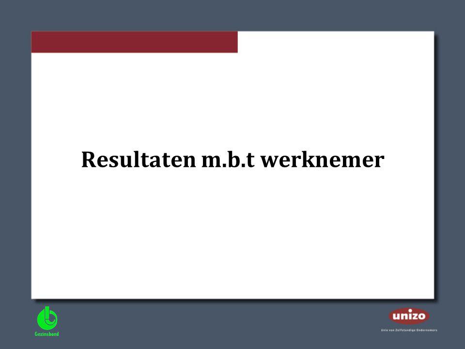Resultaten m.b.t werknemer