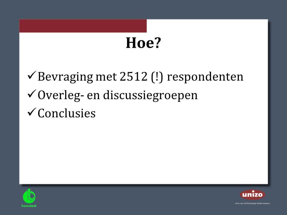 Hoe Bevraging met 2512 (!) respondenten Overleg- en discussiegroepen