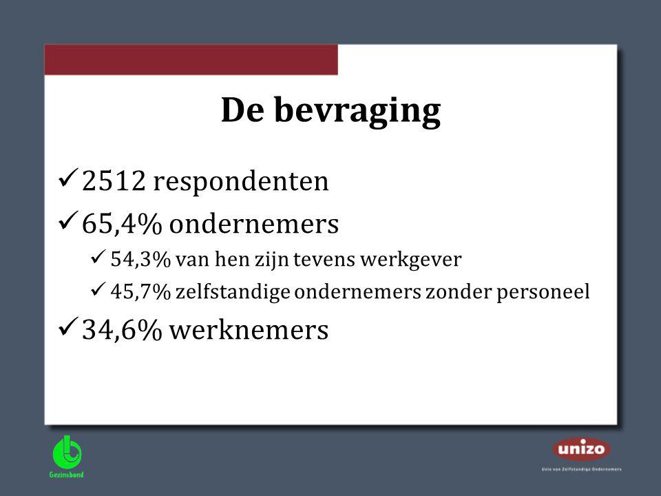 De bevraging 2512 respondenten 65,4% ondernemers 34,6% werknemers
