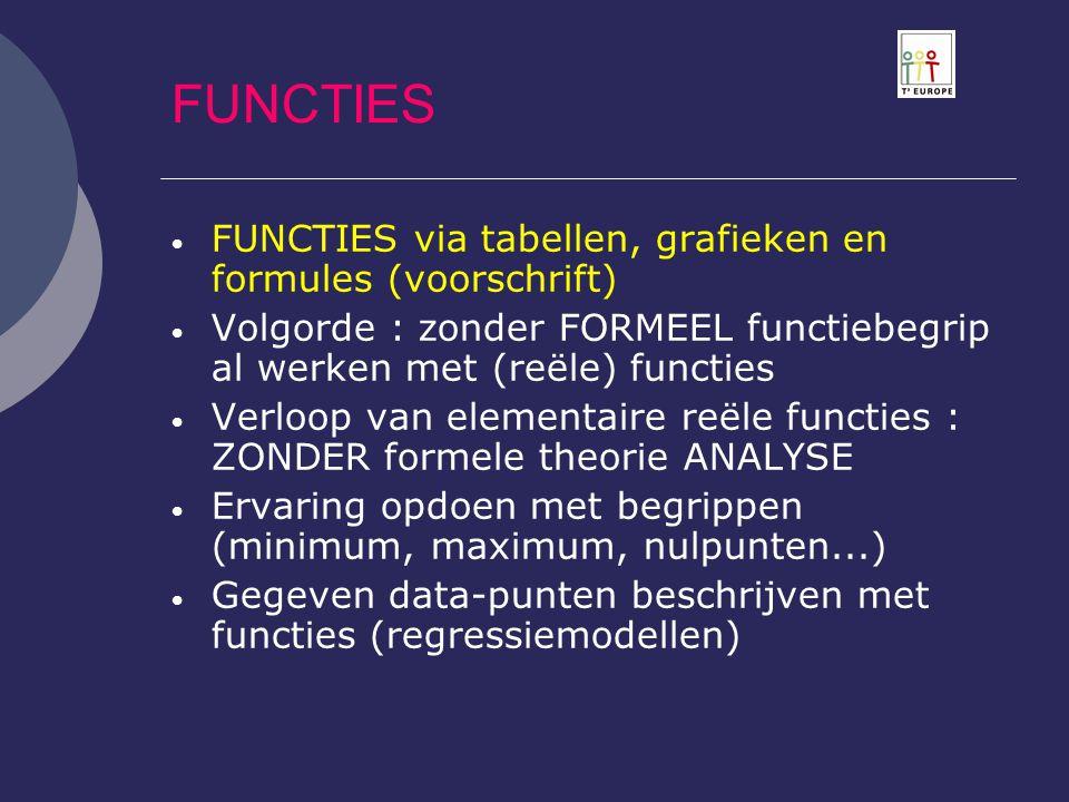 FUNCTIES FUNCTIES via tabellen, grafieken en formules (voorschrift)