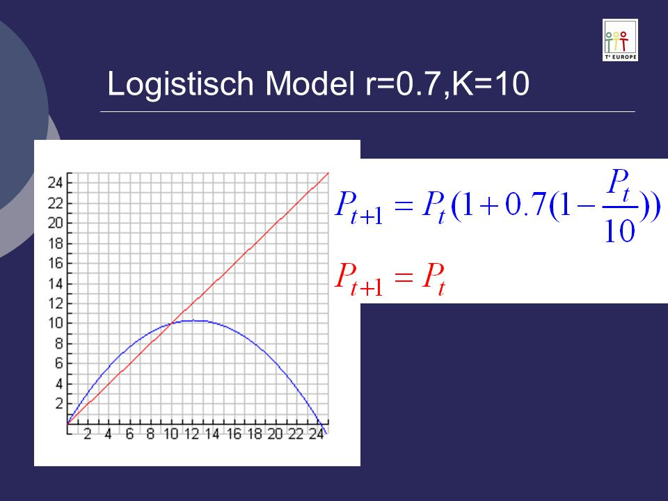 Logistisch Model r=0.7,K=10