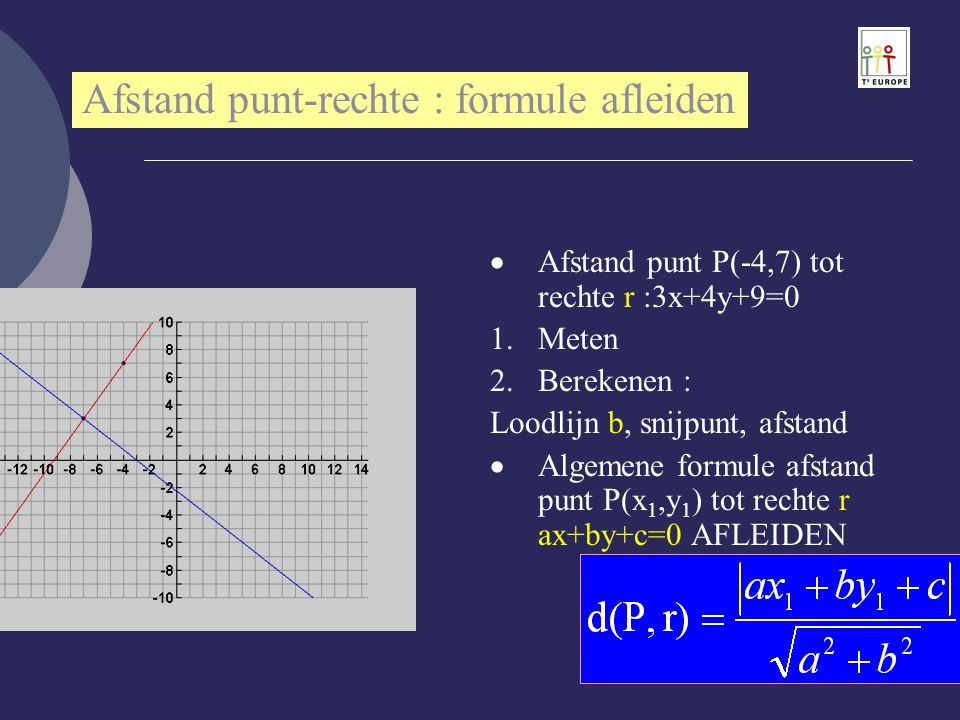 Afstand punt-rechte : formule afleiden