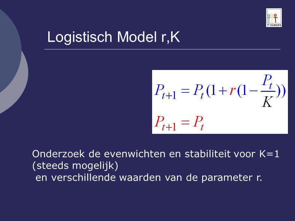 Logistisch Model r,K Onderzoek de evenwichten en stabiliteit voor K=1