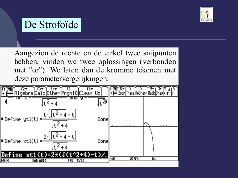 De Strofoïde