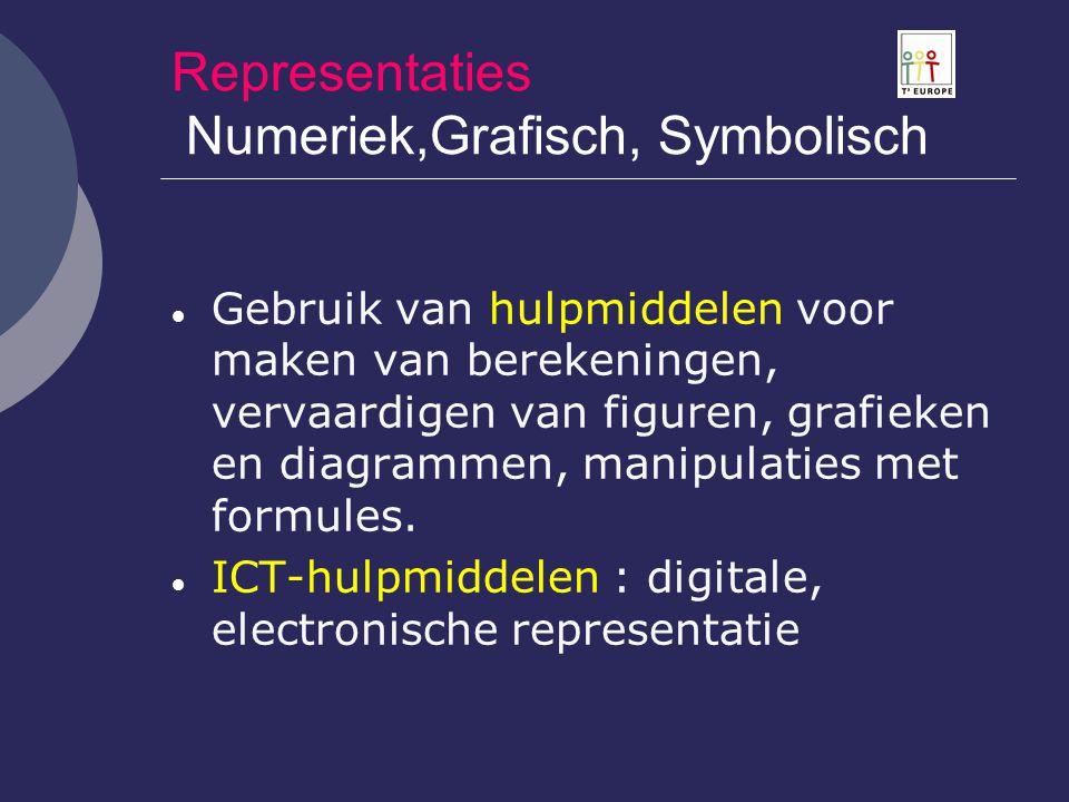Representaties Numeriek,Grafisch, Symbolisch