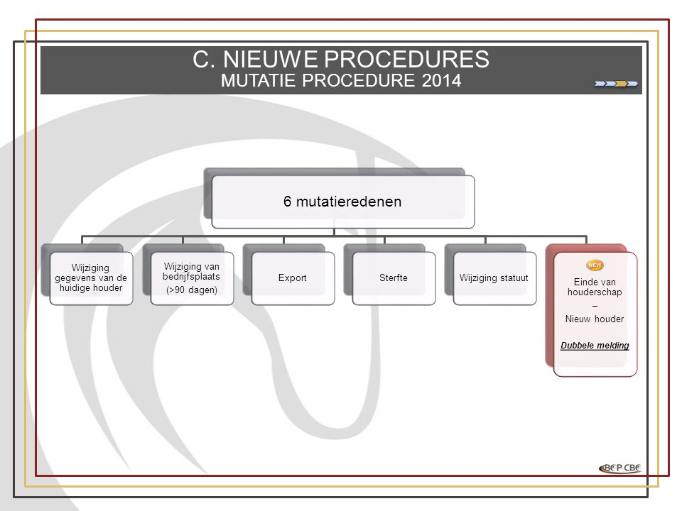 C. NIEUWE PROCEDURES MUTATIE PROCEDURE mutatieredenen