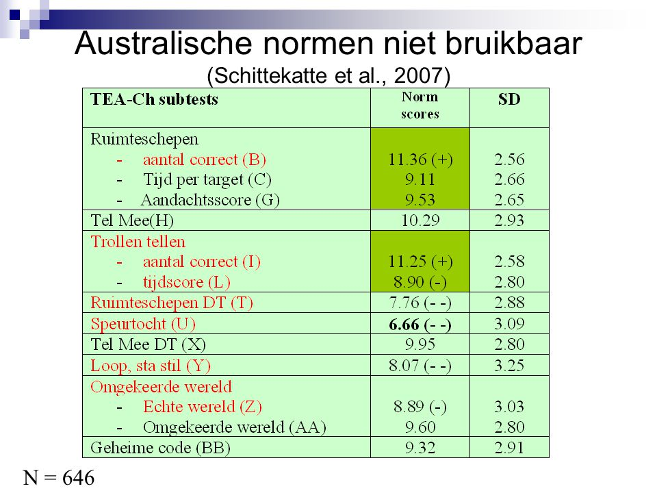 Australische normen niet bruikbaar (Schittekatte et al., 2007)