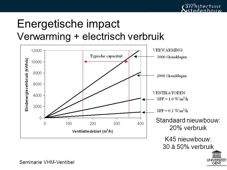 Energetische impact Verwarming + electrisch verbruik