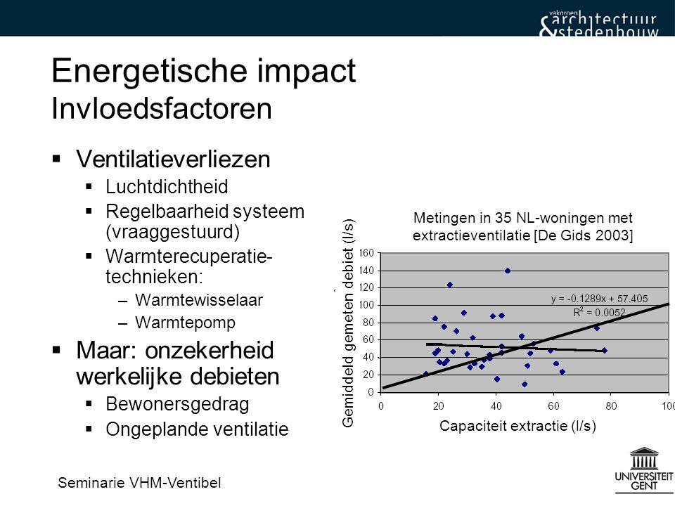 Energetische impact Invloedsfactoren