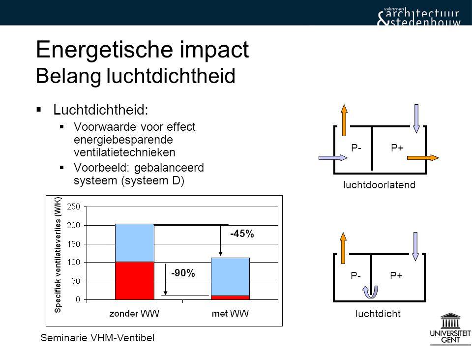 Energetische impact Belang luchtdichtheid