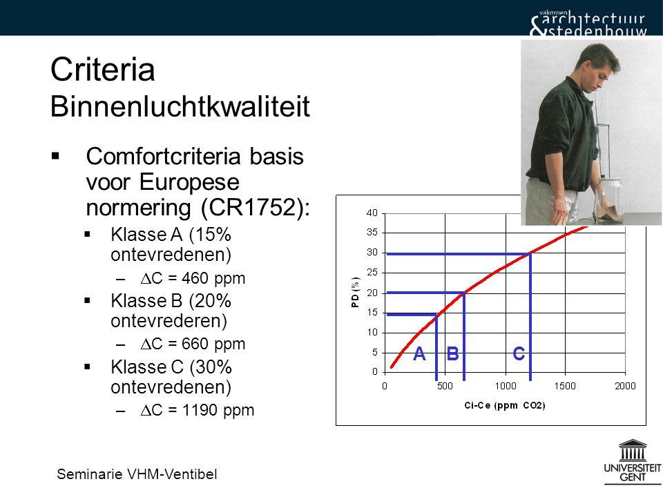Criteria Binnenluchtkwaliteit