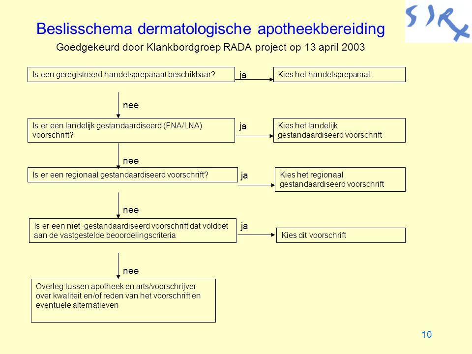 Beslisschema dermatologische apotheekbereiding Goedgekeurd door Klankbordgroep RADA project op 13 april 2003