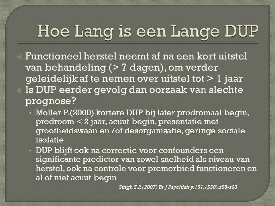 Hoe Lang is een Lange DUP
