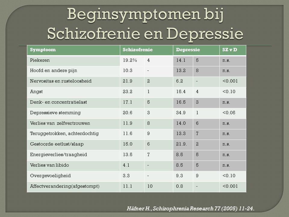 Beginsymptomen bij Schizofrenie en Depressie