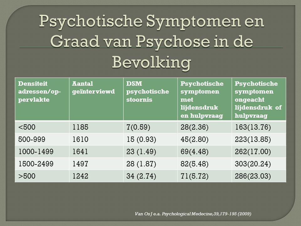 Psychotische Symptomen en Graad van Psychose in de Bevolking