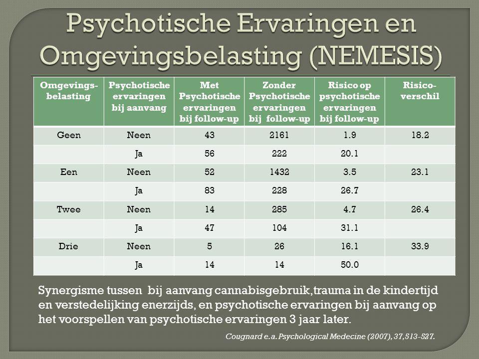 Psychotische Ervaringen en Omgevingsbelasting (NEMESIS)