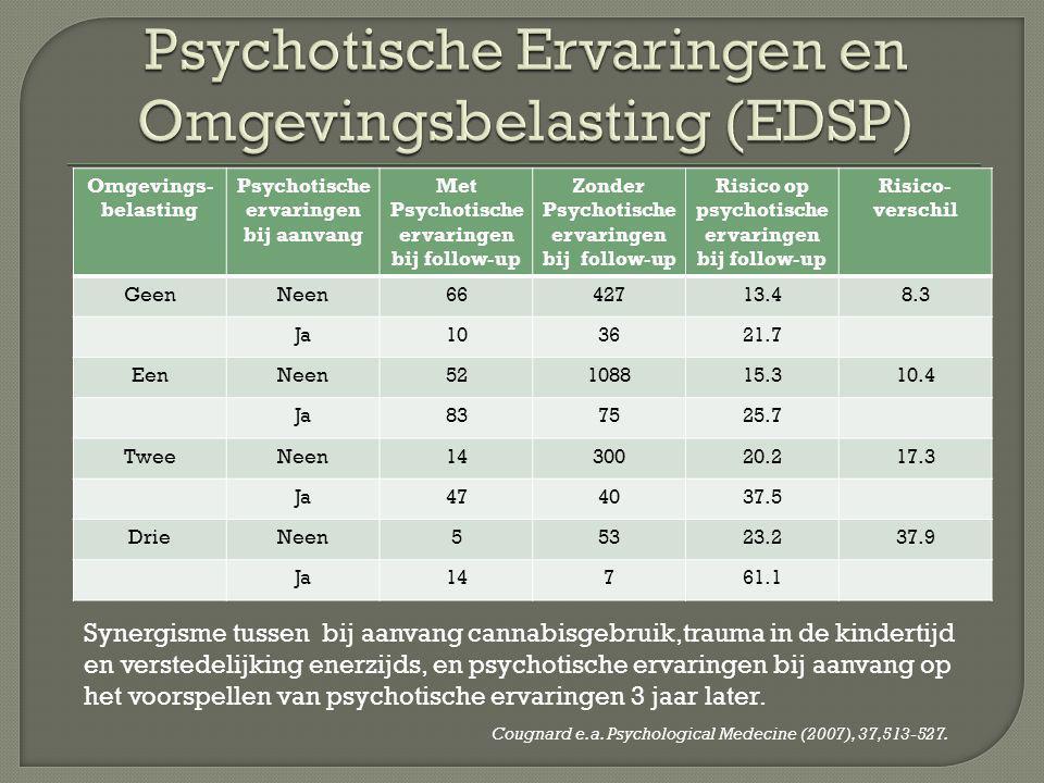Psychotische Ervaringen en Omgevingsbelasting (EDSP)