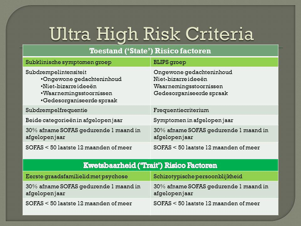 Ultra High Risk Criteria