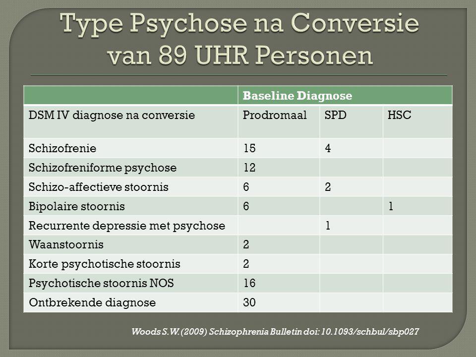 Type Psychose na Conversie van 89 UHR Personen