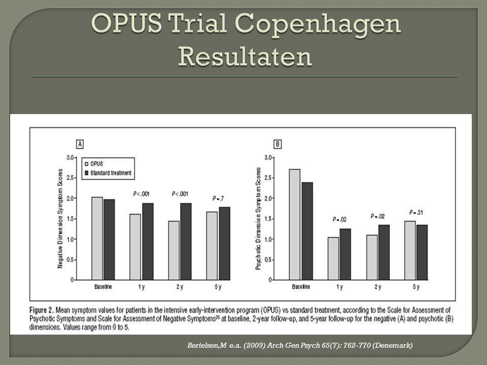OPUS Trial Copenhagen Resultaten