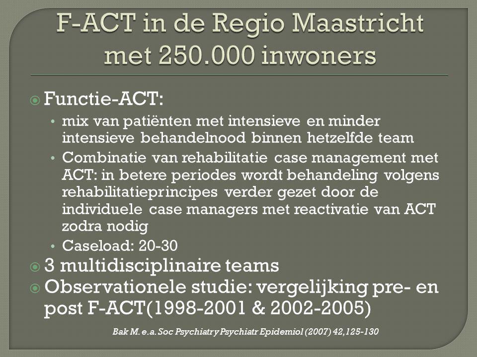F-ACT in de Regio Maastricht met 250.000 inwoners