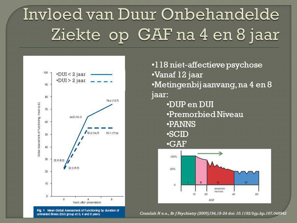 Invloed van Duur Onbehandelde Ziekte op GAF na 4 en 8 jaar