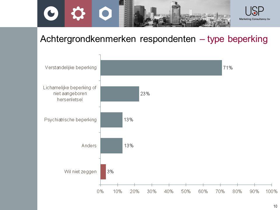 Achtergrondkenmerken respondenten – type beperking