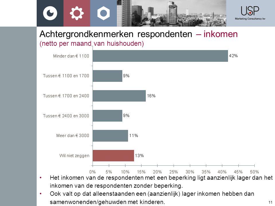 Achtergrondkenmerken respondenten – inkomen (netto per maand van huishouden)
