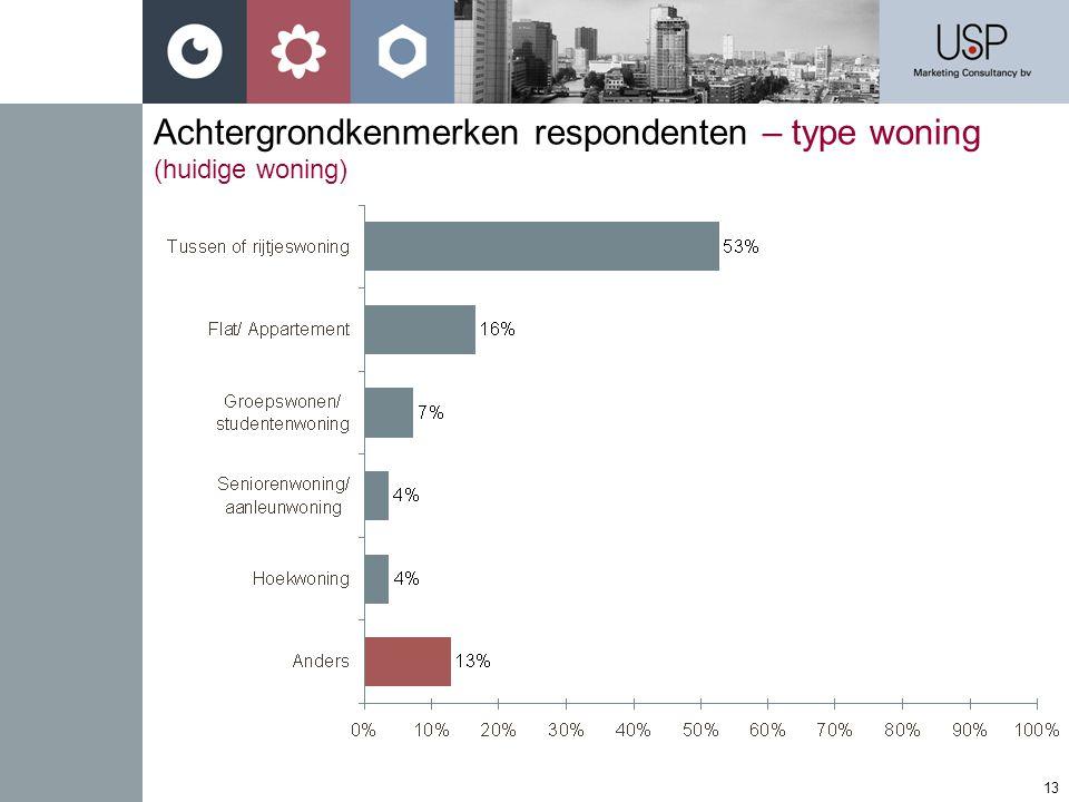 Achtergrondkenmerken respondenten – type woning (huidige woning)