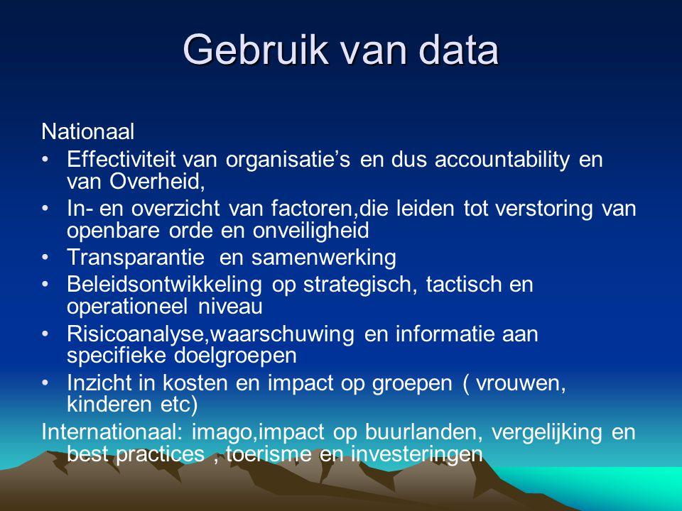 Gebruik van data Nationaal