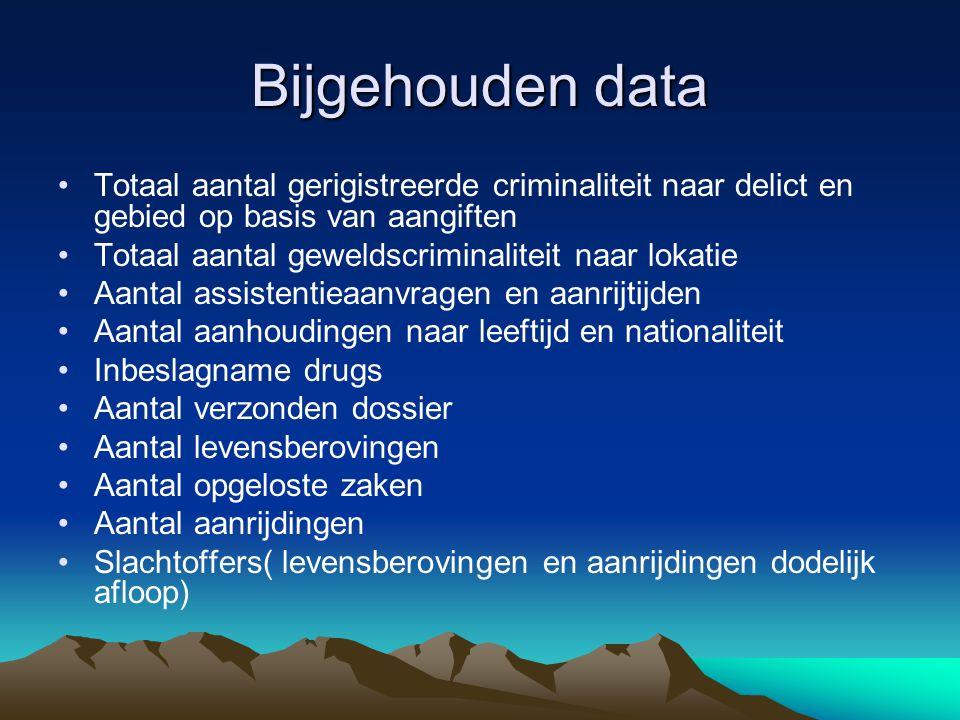 Bijgehouden data Totaal aantal gerigistreerde criminaliteit naar delict en gebied op basis van aangiften.