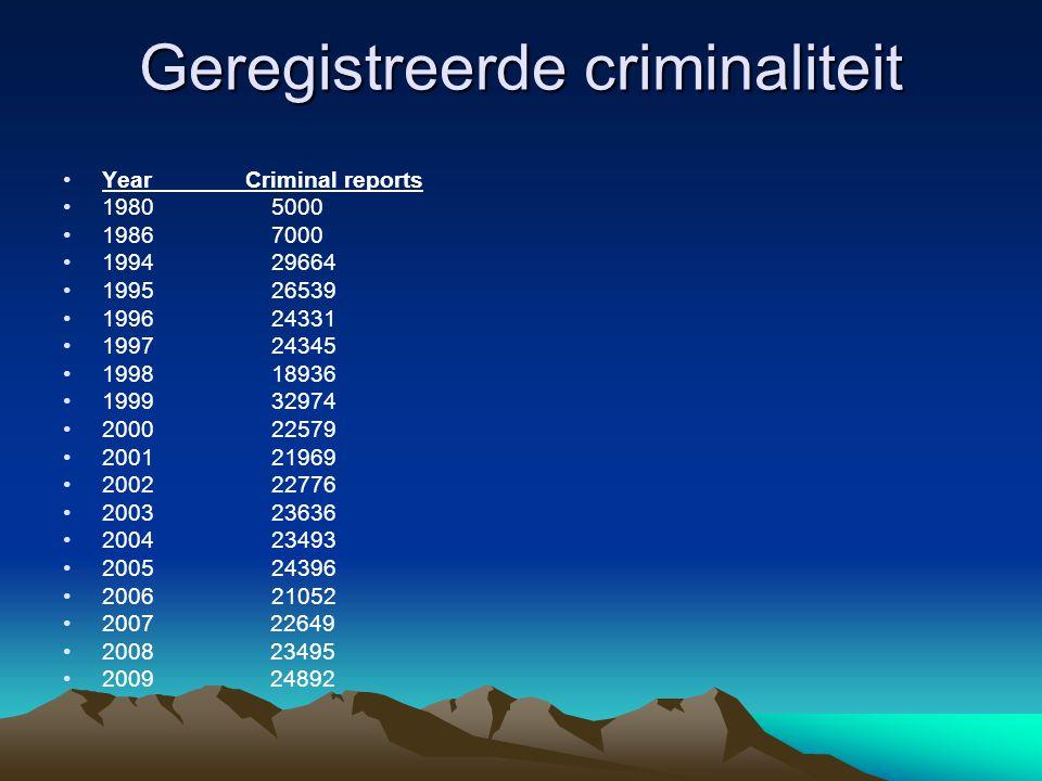 Geregistreerde criminaliteit