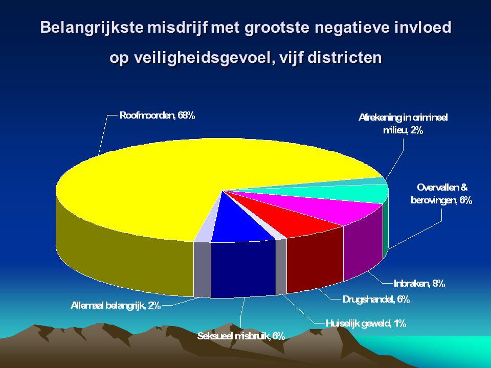 Belangrijkste misdrijf met grootste negatieve invloed op veiligheidsgevoel, vijf districten