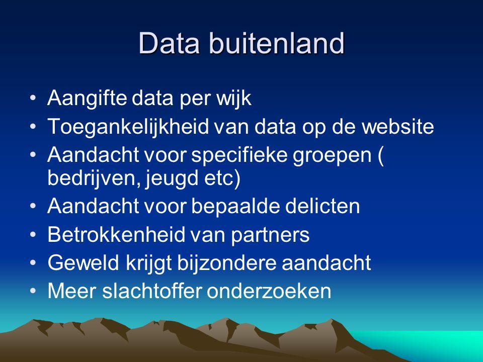 Data buitenland Aangifte data per wijk