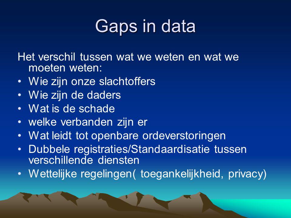 Gaps in data Het verschil tussen wat we weten en wat we moeten weten: