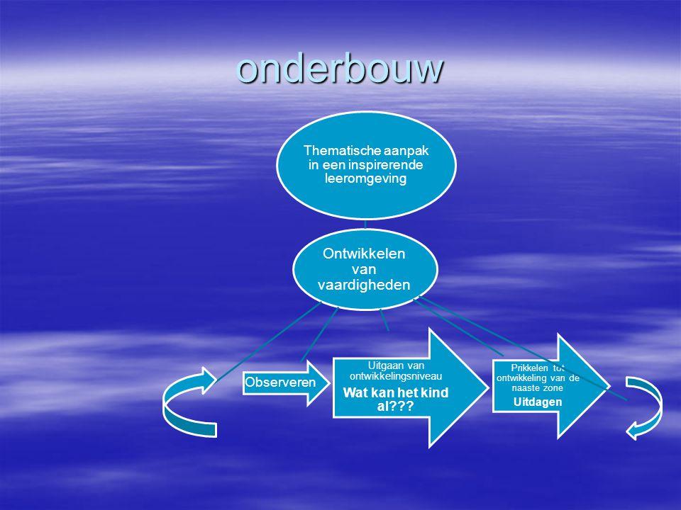 onderbouw Thematische aanpak in een inspirerende leeromgeving