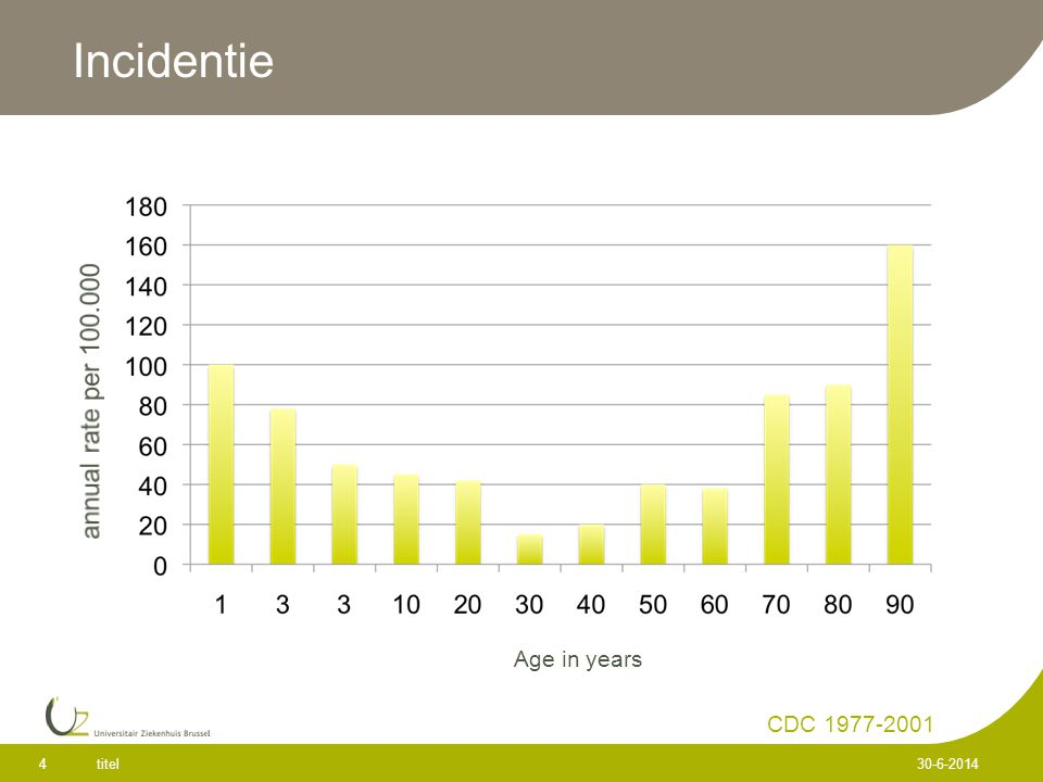 Incidentie annual rate per 100.000 Age in years CDC 1977-2001 titel