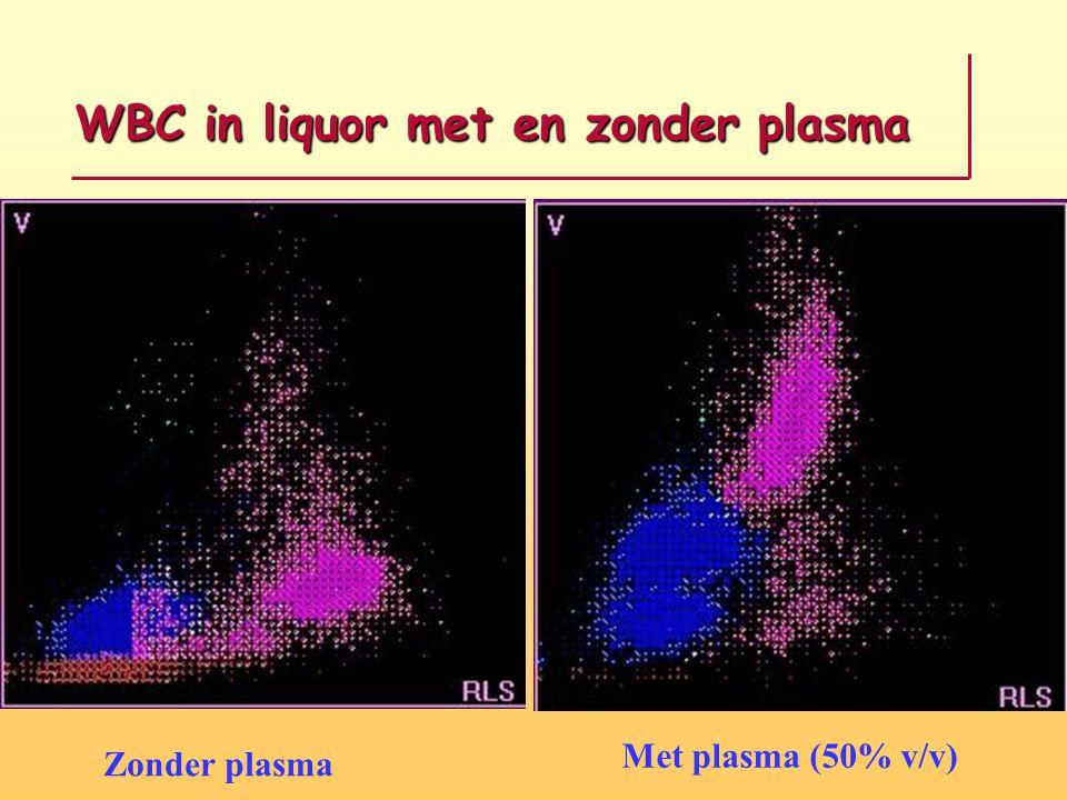 WBC in liquor met en zonder plasma