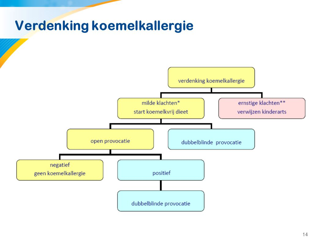 Diagnose gesteld (1) Diagnose Koemelkallergie gesteld