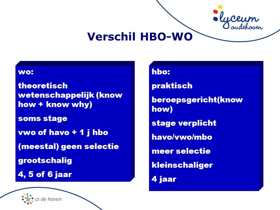 Verschil HBO-WO vergelijking wo/hbo wo: