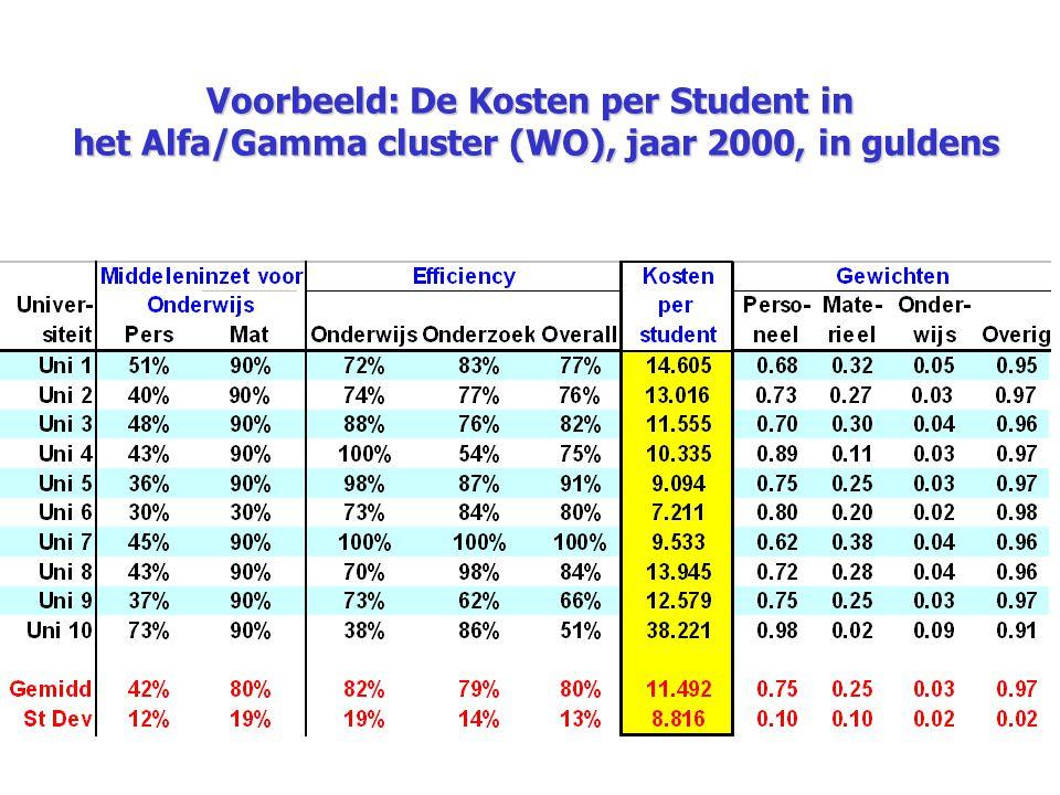 Voorbeeld: De Kosten per Student in