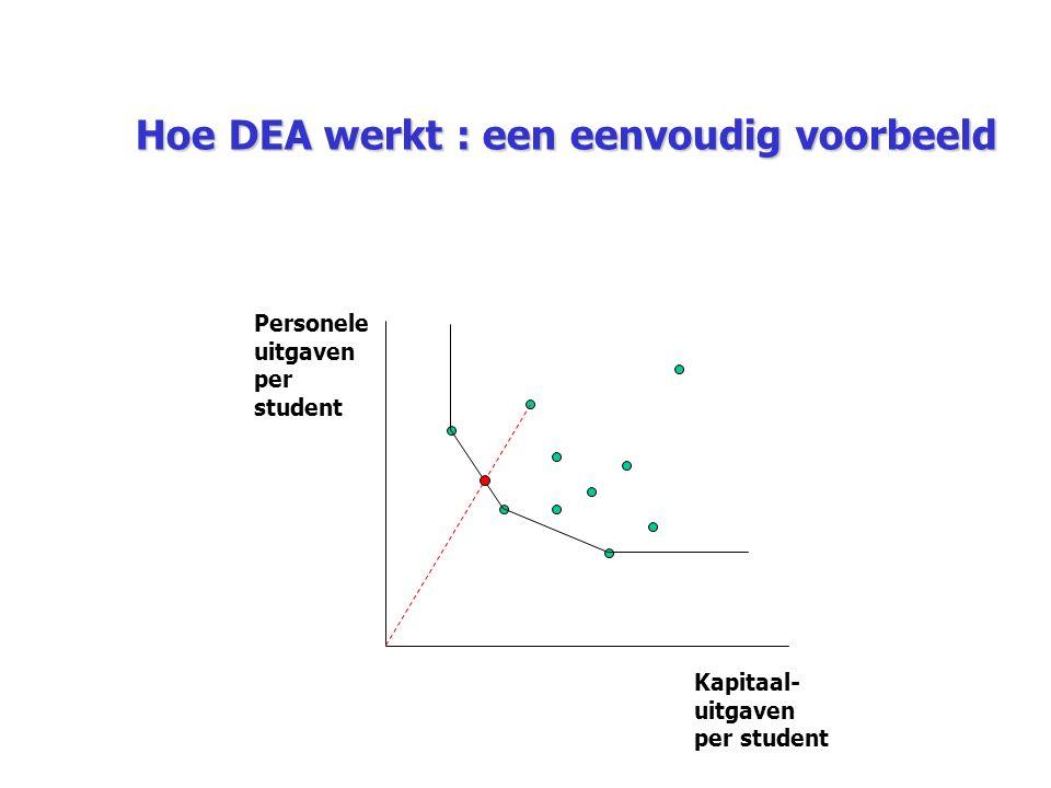 Hoe DEA werkt : een eenvoudig voorbeeld